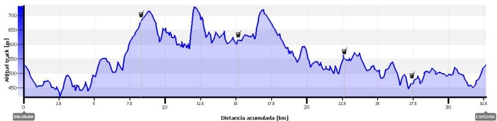 Perfil Trail Vilatuxe